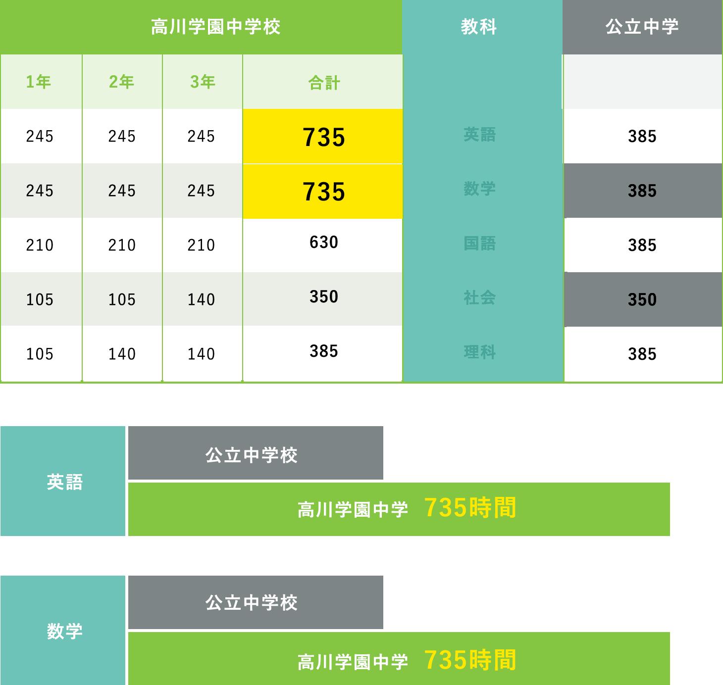 主要5教科の授業時間比較