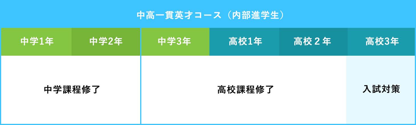 中高一貫英才コース(内部進学生)